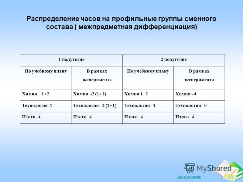 Ашық сабақтар Распределение часов на профильные группы сменного состава ( межпредметная дифференциация) 1 полугодие2 полугодие По учебному плану В рамках эксперимента По учебному плану В рамках эксперимента Химия – 1+2Химия -2 (1+1)Химия 1+2Химия - 4