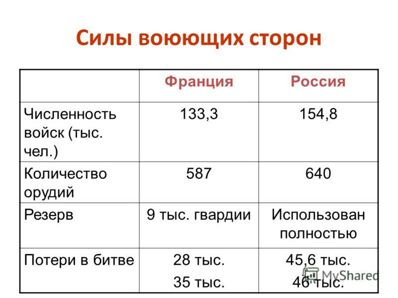 Силы воюющих сторон ФранцияРоссия Численность войск (тыс. чел.) 133,3154,8 Количество орудий 587640 Резерв9 тыс. гвардииИспользован полностью Потери в битве28 тыс. 35 тыс. 45,6 тыс. 46 тыс.