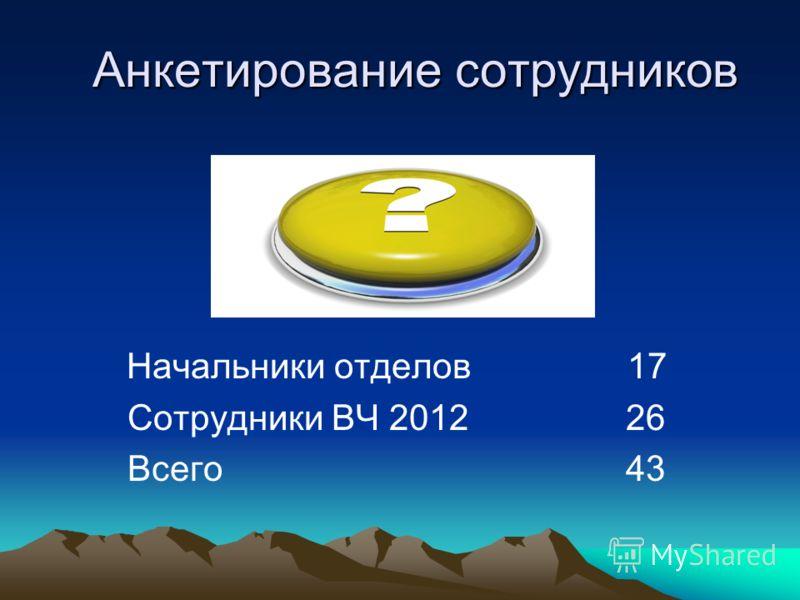 Анкетирование сотрудников Начальники отделов 17 Сотрудники ВЧ 2012 26 Всего 43