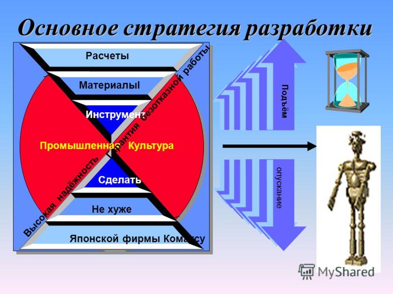 1 2 3 4 Priority При принятии решения рассмотрены разработки ведущих фирм Безопасность Ремотопригодность Надежность Эффективность