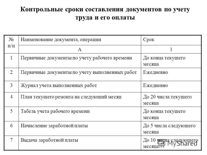 Презентация на тему Академия труда и социальных отношений  7 Контрольные