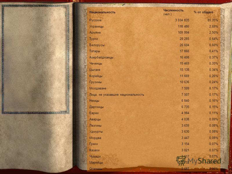 Национальность Численность (чел.) % от общего Русские3 934 83589,35% Украинцы118 4862,69% Армяне109 9942,50% Турки28 2850,64% Белорусы26 6040,60% Татары17 8660,41% Азербайджанцы16 4980,37% Чеченцы15 4690,35% Цыгане15 1380,34% Корейцы11 6690,26% Грузи
