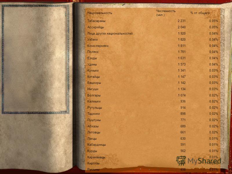 Национальность Численность (чел.) % от общего Табасараны2 2310,05% Ассирийцы2 0400,05% Лица других национальностей1 9200,04% Узбеки1 8200,04% Коми-пермяки1 8110,04% Поляки1 7810,04% Езиды1 6310,04% Удины1 5730,04% Кумыки1 3410,03% Китайцы1 1470,03% Б