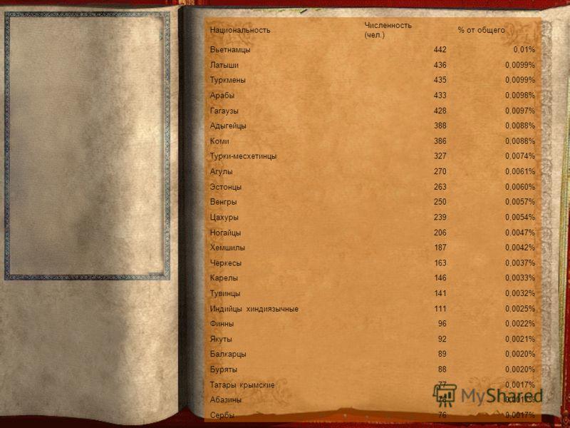 Национальность Численность (чел.) % от общего Вьетнамцы4420,01% Латыши4360,0099% Туркмены4350,0099% Арабы4330,0098% Гагаузы4280,0097% Адыгейцы3880,0088% Коми3860,0088% Турки-месхетинцы3270,0074% Агулы2700,0061% Эстонцы2630,0060% Венгры2500,0057% Цаху