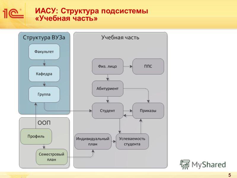 ИАСУ: Структура подсистемы «Учебная часть» 5
