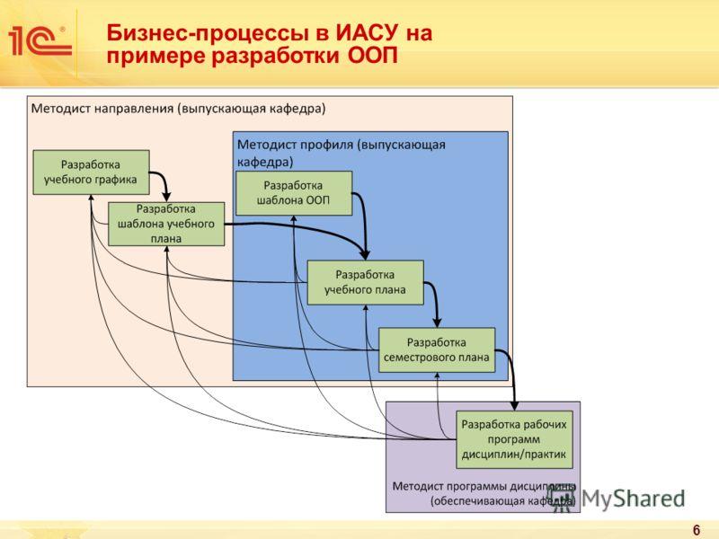 Бизнес-процессы в ИАСУ на примере разработки ООП 6