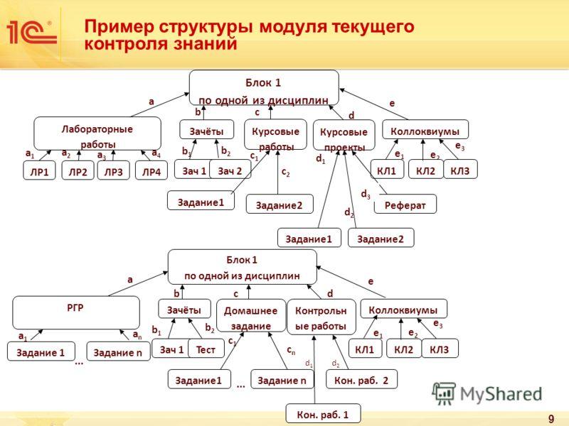 b1b1 Пример структуры модуля текущего контроля знаний 9 a baba dada e caca e2e2 e3e3 e1e1 cncn c1c1 b1b1 b2b2 a1a1 anan d1d1 d2d2... Задание1Задание n... Задание 1Задание n Зачёты РГР Домашнее задание Коллоквиумы Зач 1Тест Кон. раб. 1 КЛ1КЛ2КЛ3 Контр