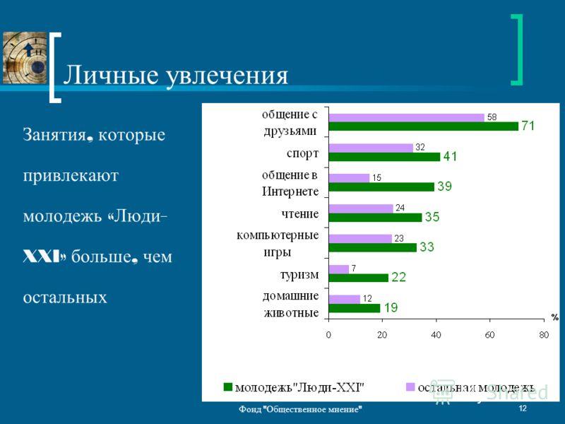 Фонд  Общественное мнение  12 Личные увлечения Занятия, которые привлекают молодежь « Люди - XXI» больше, чем остальных