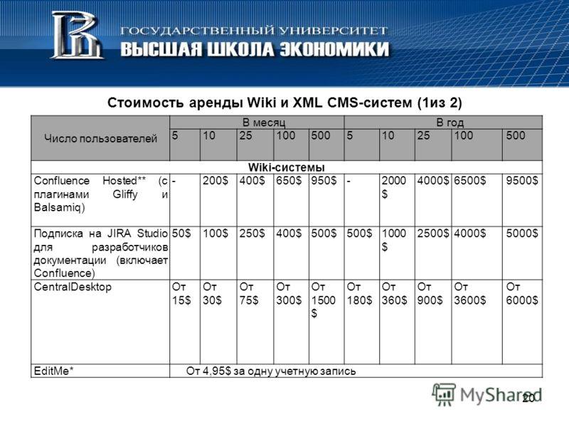 Стоимость аренды Wiki и XML CMS-систем (1из 2) 20 Число пользователей В месяцВ год 5102510050051025100500 Wiki-системы Confluence Hosted** (с плагинами Gliffy и Balsamiq) -200$400$650$950$-2000 $ 4000$6500$9500$ Подписка на JIRA Studio для разработчи