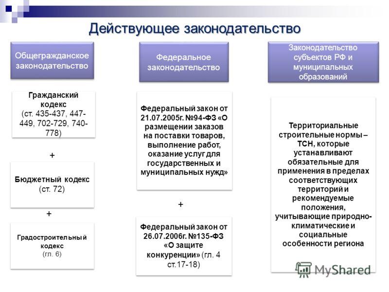 Действующеезаконодательство Действующее законодательство Общегражданское законодательство Федеральное законодательство Законодательство субъектов РФ и муниципальных образований Гражданский кодекс (ст. 435-437, 447- 449, 702-729, 740- 778) Гражданский