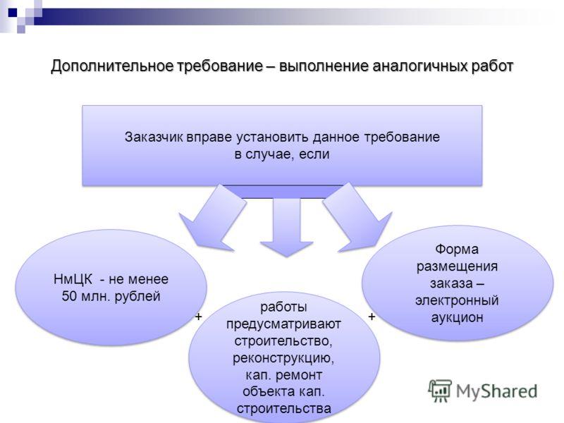 Дополнительное требование – выполнение аналогичных работ Заказчик вправе установить данное требование в случае, если Заказчик вправе установить данное требование в случае, если НмЦК - не менее 50 млн. рублей Форма размещения заказа – электронный аукц