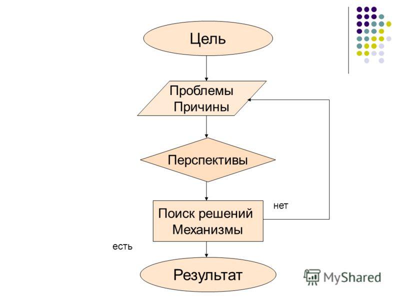 Результат Поиск решений Механизмы Цель Проблемы Причины Перспективы нет есть