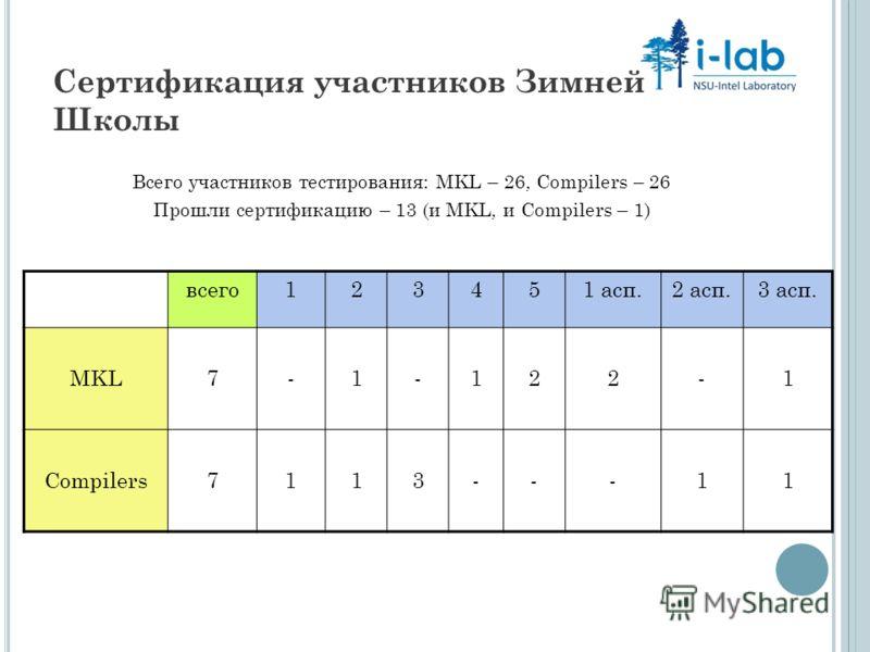 Сертификация участников Зимней Школы Всего участников тестирования: MKL – 26, Compilers – 26 Прошли сертификацию – 13 (и MKL, и Compilers – 1) всего123451 асп.2 асп.3 асп. MKL7-1-122-1 Compilers7113---11