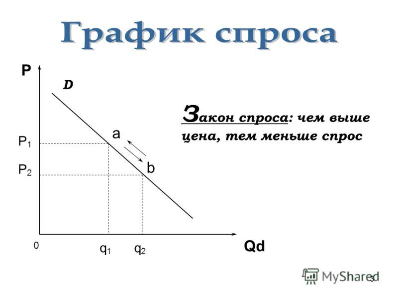 3 P Qd P1P1 P2P2 q1q1 q2q2 0 a b З акон спроса: чем выше цена, тем меньше спрос D