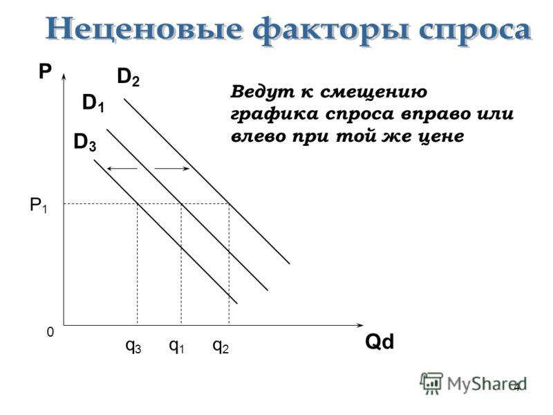 4 P P1P1 Qd q1q1 q2q2 q3q3 D1D1 D2D2 D3D3 0 Ведут к смещению графика спроса вправо или влево при той же цене