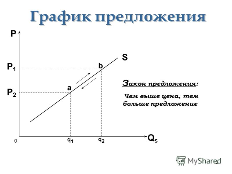 6 0 P QsQs S P1P1 P2P2 a b q1q1 q2q2 З акон предложения: Чем выше цена, тем больше предложение