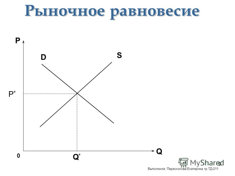 9 D S P*P* Q P 0 Q*Q* Выполнила: Перескокова Екатерина гр.ТД-211