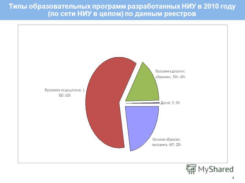 4 Типы образовательных программ разработанных НИУ в 2010 году (по сети НИУ в целом) по данным реестров