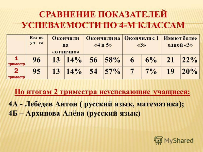 СРАВНЕНИЕ ПОКАЗАТЕЛЕЙ УСПЕВАЕМОСТИ ПО 4-М КЛАССАМ Кол-во уч - ся Окончили на «отлично» Окончили на «4 и 5» Окончили с 1 «3» Имеют более одной «3» 1 триместр 961314%5658%66%2122% 2 триместр 951314%5457%77%1920% По итогам 2 триместра неуспевающие учащи