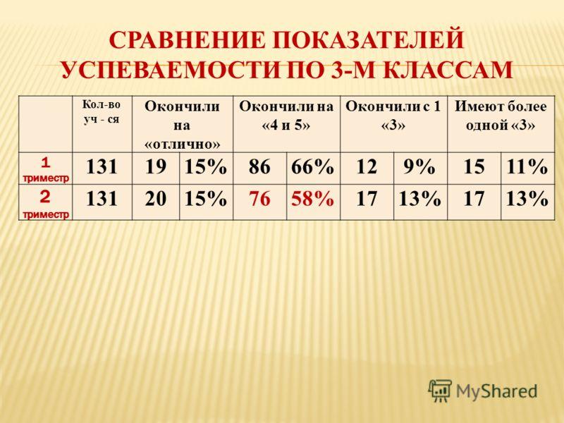 СРАВНЕНИЕ ПОКАЗАТЕЛЕЙ УСПЕВАЕМОСТИ ПО 3-М КЛАССАМ Кол-во уч - ся Окончили на «отлично» Окончили на «4 и 5» Окончили с 1 «3» Имеют более одной «3» 1 триместр 1311915%8666%129%1511% 2 триместр 1312015%7658%1713%1713%