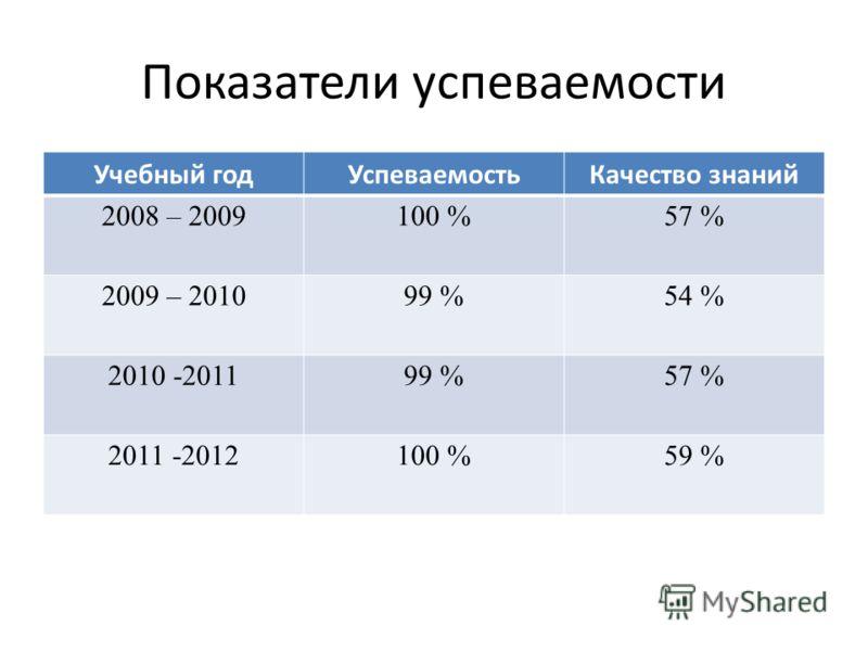 Показатели успеваемости Учебный годУспеваемостьКачество знаний 2008 – 2009 100 %57 % 2009 – 2010 99 %54 % 2010 -2011 99 %57 % 2011 -2012100 %59 %