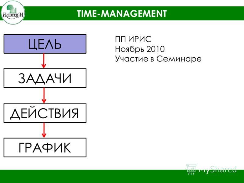 TIME-MANAGEMENT ЦЕЛЬ ЗАДАЧИ ДЕЙСТВИЯ ГРАФИК ПП ИРИС Ноябрь 2010 Участие в Семинаре