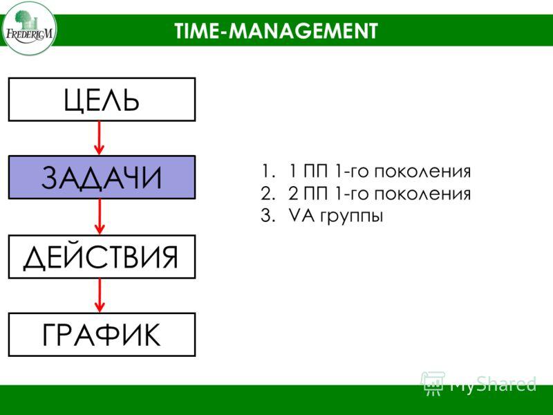 TIME-MANAGEMENT ЦЕЛЬ ЗАДАЧИ ДЕЙСТВИЯ ГРАФИК 1.1 ПП 1-го поколения 2.2 ПП 1-го поколения 3.VA группы