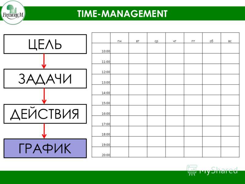 TIME-MANAGEMENT ЦЕЛЬ ЗАДАЧИ ДЕЙСТВИЯ ГРАФИК пнвтсрчтптсбвс 10:00 11:00 12:00 13:00 14:00 15:00 16:00 17:00 18:00 19:00 20:00
