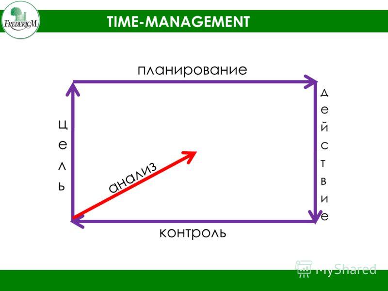 TIME-MANAGEMENT планирование контроль анализ