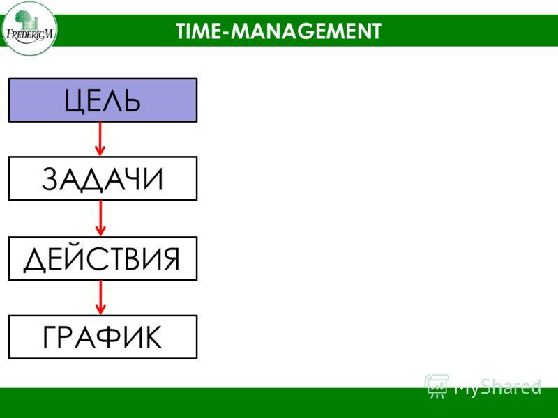TIME-MANAGEMENT ЦЕЛЬ ЗАДАЧИ ДЕЙСТВИЯ ГРАФИК