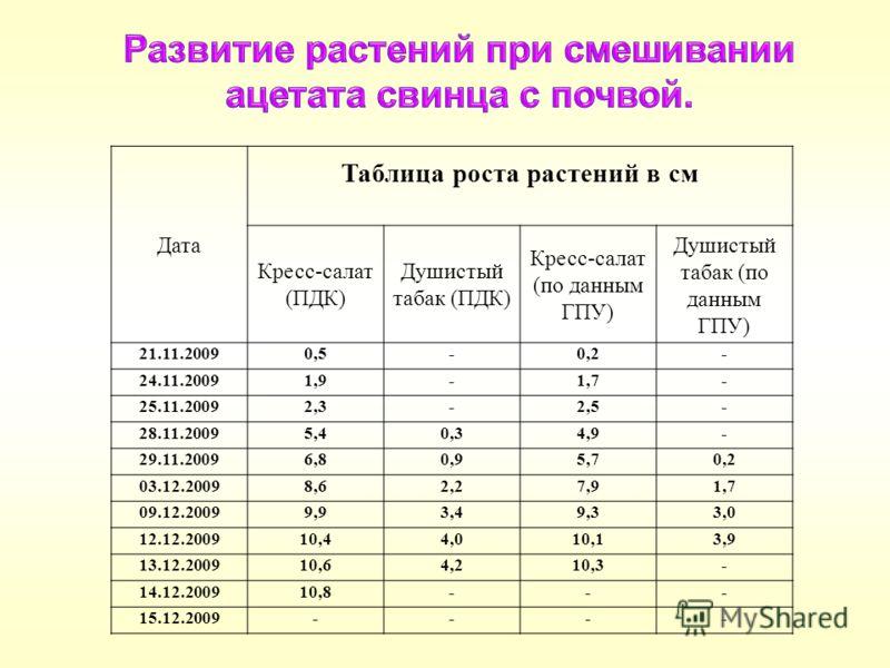 Дата Таблица роста растений в см Кресс-салат (ПДК) Душистый табак (ПДК) Кресс-салат (по данным ГПУ) Душистый табак (по данным ГПУ) 21.11.20090,5-0,2- 24.11.20091,9-1,7- 25.11.20092,3-2,5- 28.11.20095,40,34,9- 29.11.20096,80,95,70,2 03.12.20098,62,27,