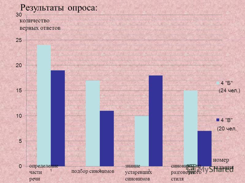 Результаты опроса: (24 чел.) синонимы из разговорного стиля знание устаревших синонимов определение части речи
