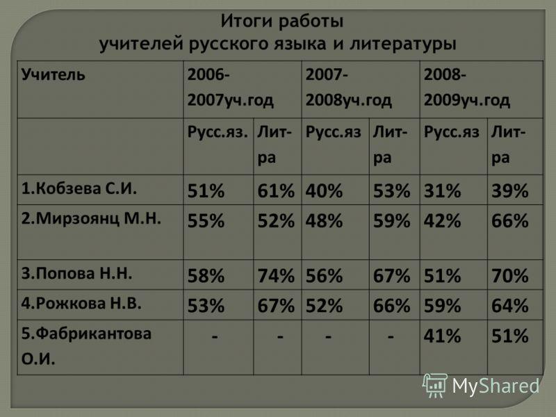 Учитель 2006- 2007уч.год 2007- 2008уч.год 2008- 2009уч.год Русс.яз. Лит- ра Русс.яз Лит- ра Русс.яз Лит- ра 1.Кобзева С.И. 51%61%40%53%31%39% 2.Мирзоянц М.Н. 55%52%48%59%42%66% 3.Попова Н.Н. 58%74%56%67%51%70% 4.Рожкова Н.В. 53%67%52%66%59%64% 5.Фабр