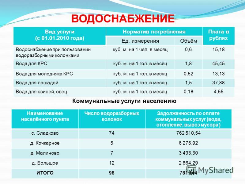 ВОДОСНАБЖЕНИЕ Вид услуги (с 01.01.2010 года) Норматив потребленияПлата в рублях Ед. измеренияОбъём Водоснабжение при пользовании водоразборными колонками куб. м. на 1 чел. в месяц0,615,18 Вода для КРСкуб. м. на 1 гол. в месяц1,845,45 Вода для молодня