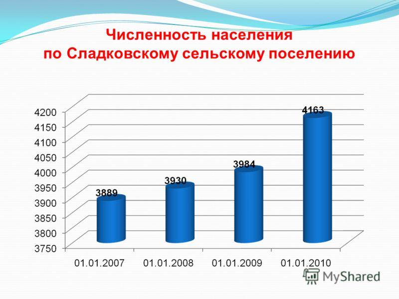 Численность населения по Сладковскому сельскому поселению