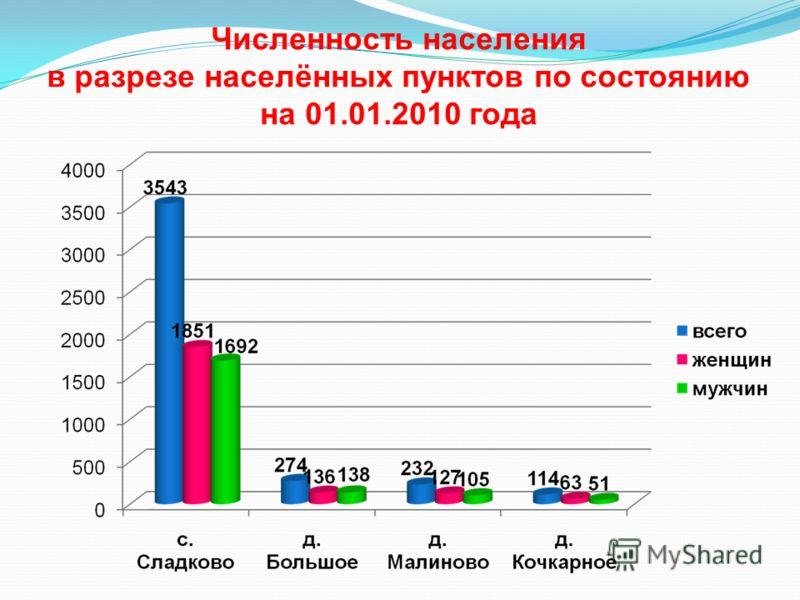 Численность населения в разрезе населённых пунктов по состоянию на 01.01.2010 года
