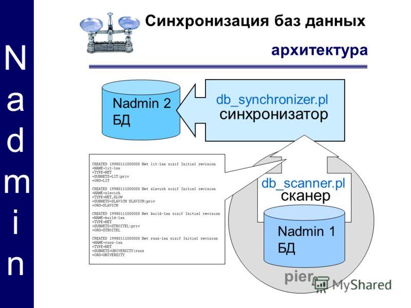 Синхронизация баз данных архитектура Nadmin Nadmin db_synchronizer.pl db_scanner.pl pier синхронизатор сканер Nadmin 1 БД Nadmin 2 БД