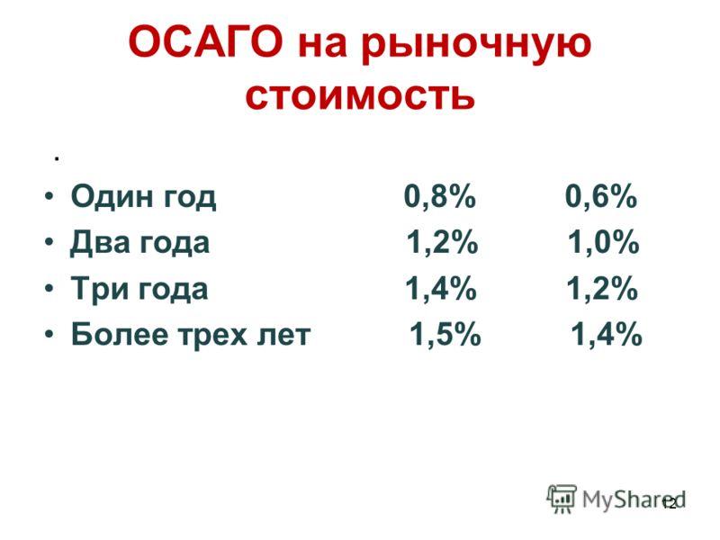 ОСАГО на рыночную стоимость. Один год 0,8% 0,6% Два года 1,2% 1,0% Три года 1,4% 1,2% Более трех лет 1,5% 1,4% 12