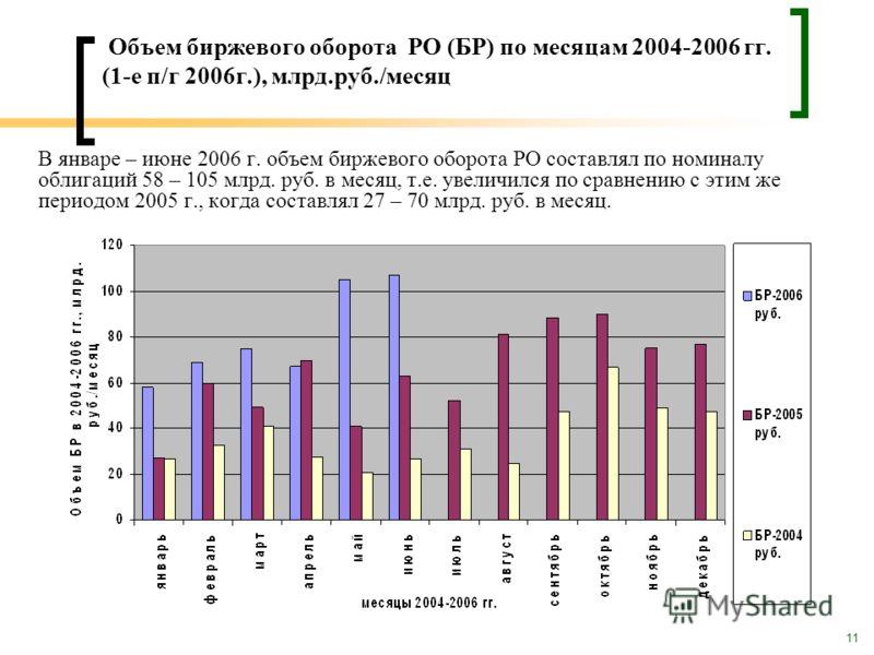 11 Объем биржевого оборота РО (БР) по месяцам 2004-2006 гг. (1-е п/г 2006г.), млрд.руб./месяц В январе – июне 2006 г. объем биржевого оборота РО составлял по номиналу облигаций 58 – 105 млрд. руб. в месяц, т.е. увеличился по сравнению с этим же перио