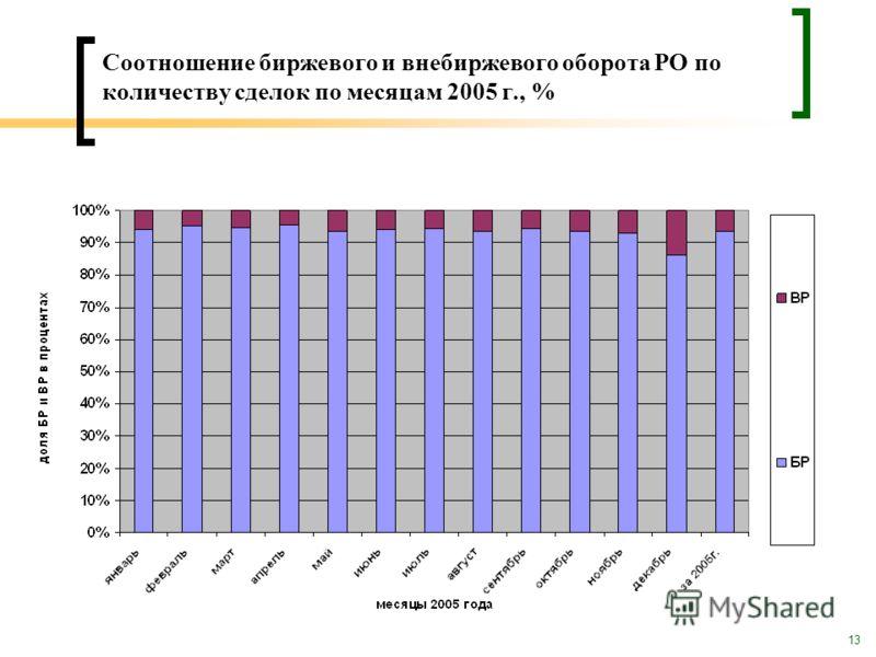 13 Соотношение биржевого и внебиржевого оборота РО по количеству сделок по месяцам 2005 г., %