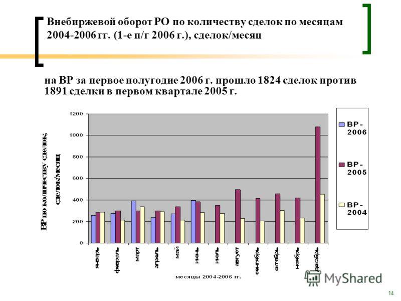14 Внебиржевой оборот РО по количеству сделок по месяцам 2004-2006 гг. (1-е п/г 2006 г.), сделок/месяц на ВР за первое полугодие 2006 г. прошло 1824 сделок против 1891 сделки в первом квартале 2005 г.