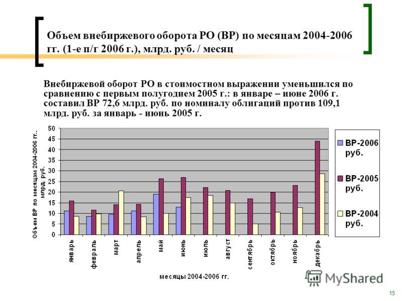 15 Объем внебиржевого оборота РО (ВР) по месяцам 2004-2006 гг. (1-е п/г 2006 г.), млрд. руб. / месяц Внебиржевой оборот РО в стоимостном выражении уменьшился по сравнению с первым полугодием 2005 г.: в январе – июне 2006 г. составил ВР 72,6 млрд. руб