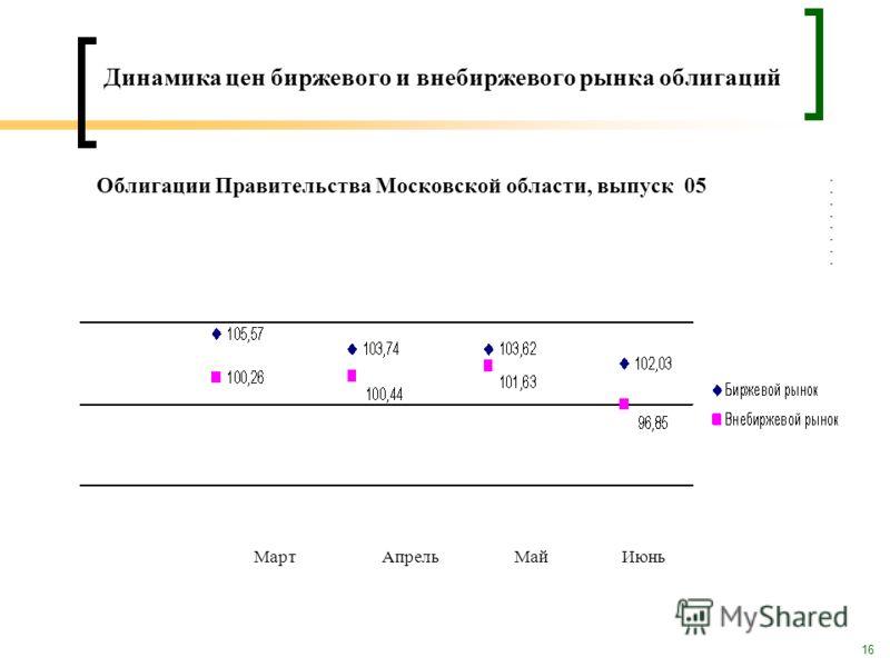 16 Динамика цен биржевого и внебиржевого рынка облигаций Облигации Правительства Московской области, выпуск 05 МартАпрельМайИюнь