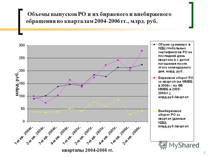 7 Объемы выпусков РО и их биржевого и внебиржевого обращения по кварталам 2004-2006 гг., млрд. руб.