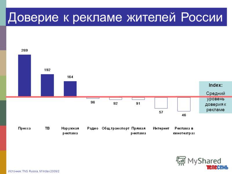 Источник: TNS Russia, MIndex 2009/2 Доверие к рекламе жителей России Index: Средний уровень доверия к рекламе