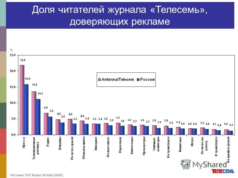 Доля читателей журнала «Телесемь», доверяющих рекламе Источник: TNS Russia, MIndex 2009/2