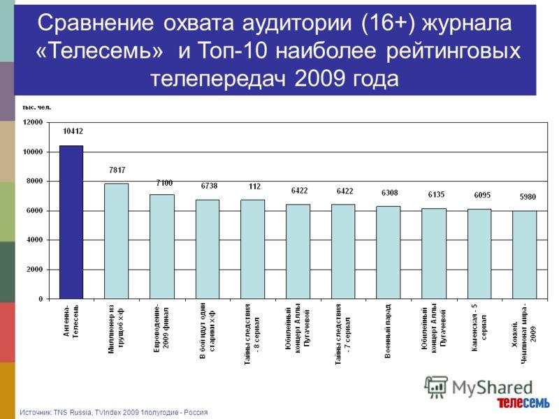 Источник: TNS Russia, TVIndex 2009 1полугодие - Россия Сравнение охвата аудитории (16+) журнала «Телесемь» и Топ-10 наиболее рейтинговых телепередач 2009 года
