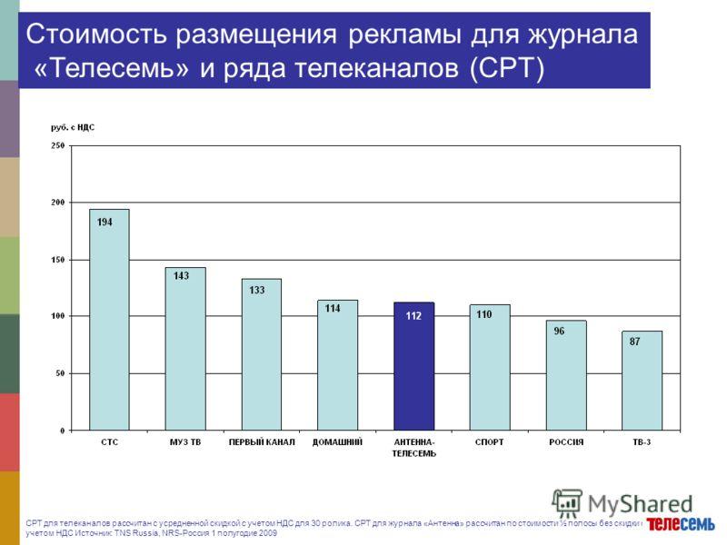 CPT для телеканалов рассчитан с усредненной скидкой с учетом НДС для 30 ролика. CPT для журнала «Антенна» рассчитан по стоимости ½ полосы без скидки с учетом НДС Источник: TNS Russia, NRS-Россия 1 полугодие 2009 Стоимость размещения рекламы для журна