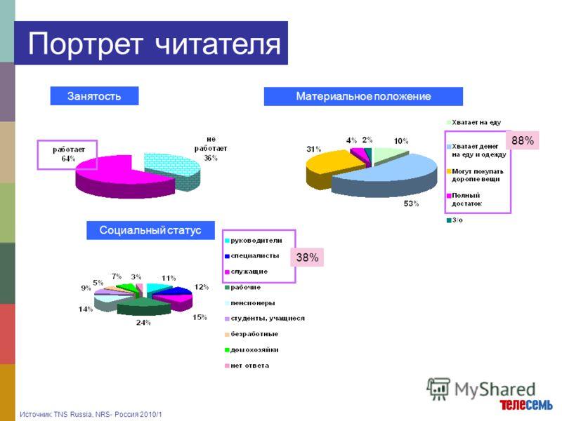 Занятость Материальное положение Социальный статус 88% 38% Портрет читателя Источник: TNS Russia, NRS- Россия 2010/1