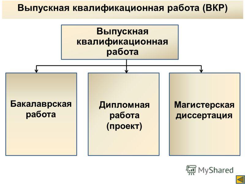 Выпускная квалификационная работа (ВКР) Выпускная квалификационная работа Бакалаврская работа Дипломная работа (проект) Магистерская диссертация